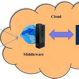PDF A study on fault tolerance methods in Cloud Computing